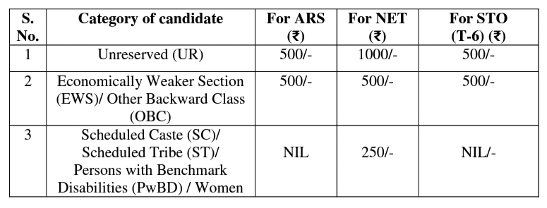 Application Fee for ASRB Recruitment 2021